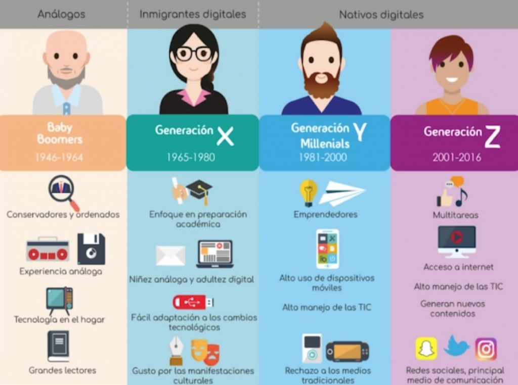 generaciones diversidad
